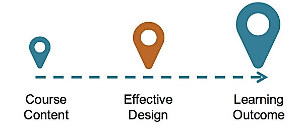 Course Content, Effective Design, Learning Outcome