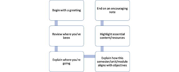 """Overview Video Template: 1. Begin with a greeting and introduction; 2. Review where you've been; 3. Explain where you're going; 4. Explain how the semester/unit/module fits into the """"big picture""""; 5. Be positive and offer encouragement"""