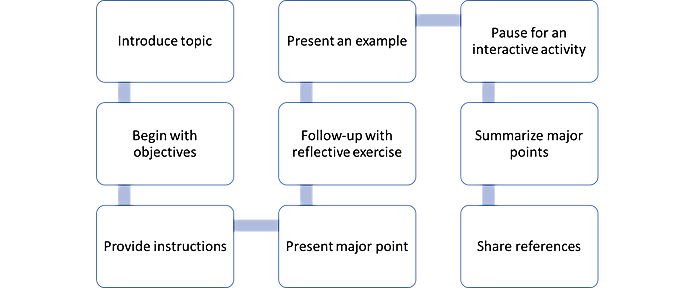 Microlecture Video Template: 1. Introduce topic; 2. Begin with objectives; 3. Provide instructions; 4. Present major point; 5. Follow-up with reflective exercise; 6. Present an example; 7. Pause for an interactive activity; 8. Summarize major points; 9. Share references