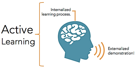 Active learning demands an externalized demonstration as evidence of the internalized learning process.