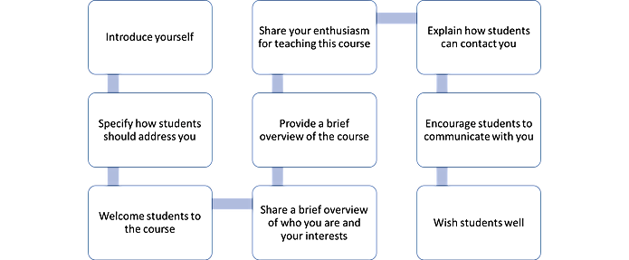 Introduction Video Template: 1. Introduce yourself; 2. Specify how students should address you; 3. Welcome students to the course; 4. Share a brief overview of who you are and your interests; 5. Provide a brief overview of the course; 6. Share your enthusiasm for teaching this course; 7. Explain how students can contact you; 8. Encourage students to communicate with you; 9. Wish students well