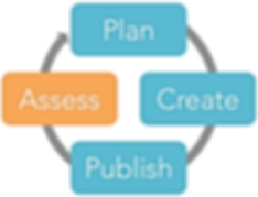 The assessment cycle: plan, create, publish, and assess