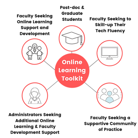 Online_Learning_Toolkit_Faculty_Help
