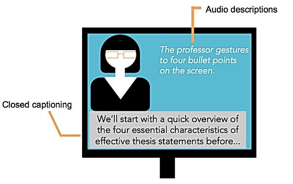 Accessible video includes closed captioning and audio descriptions. Closed caption example: We'll start with a quick overview of the four essential characteristics of effective thesis statements before... Audio description example: The professor gestures to four bullet points on the screen