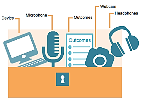 Tools for creating videos includes a device, microphone, webcam, headphones, and identified outcomes
