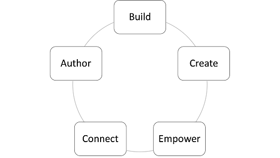 Build, Create, Empower, Connect, and Author