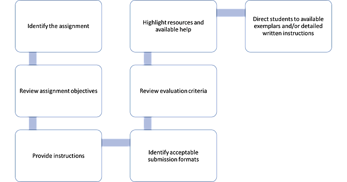 Assignment Overview Video Template: 1. Identify the assignment; 2. Review assignment objectives; 3. Provide instructions; 4. Identify acceptable submission formats; 5. Review evaluation criteria; 6. Highlight resources and available help; 7. Direct students to available exemplars and/or detailed written instructions