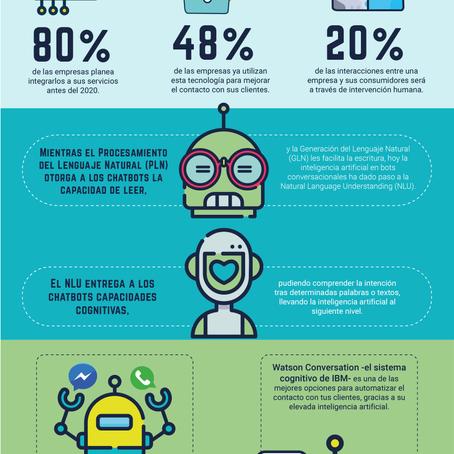 Infografía: Inteligencia Artificial aplicada a Chatbots