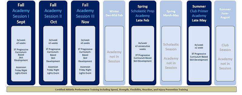 Academy schedule