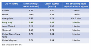 Hong Kong raised minimum wage. How long do we need to work for to buy a Big Mac?