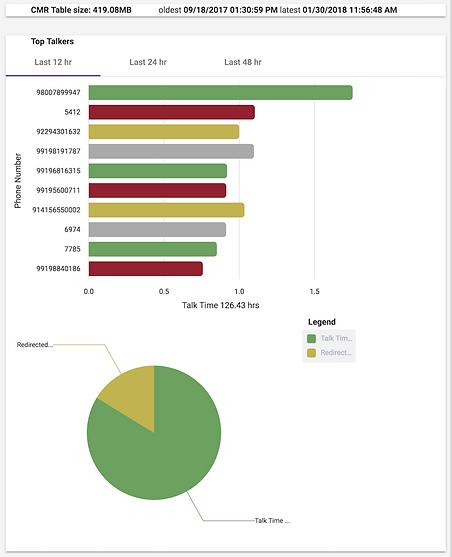 CRA Report Graph