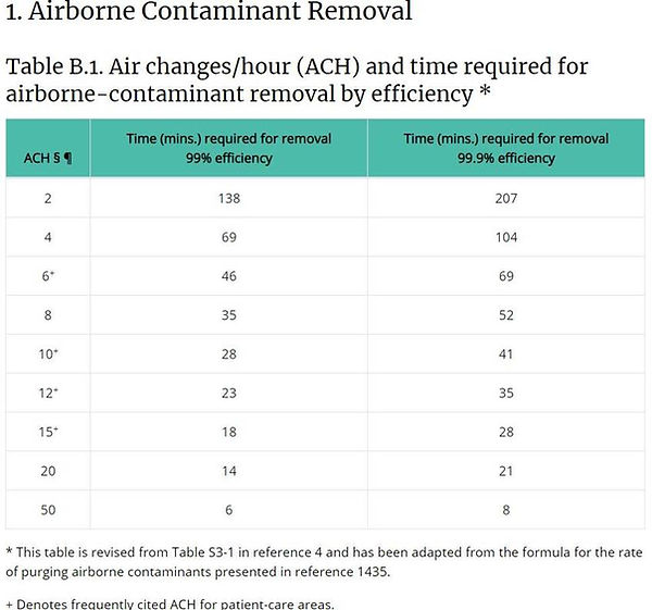 Airborne Contaminants Air Changes Per Ho