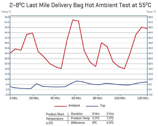 IsothermalBag_testresults.jpg