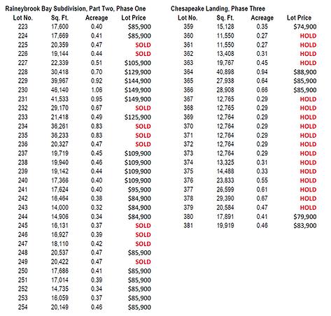 Raineybrook Pricing Sheet, Lafayette, IN 47909