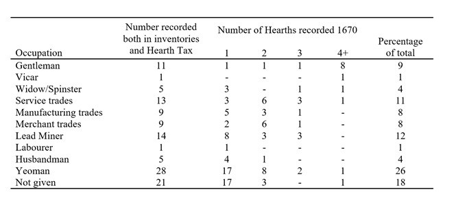 Table 2: Comparison of Probate Inventories (1670-1730) and the 1670 Hearth Tax assessment for the Town of Wirksworth.