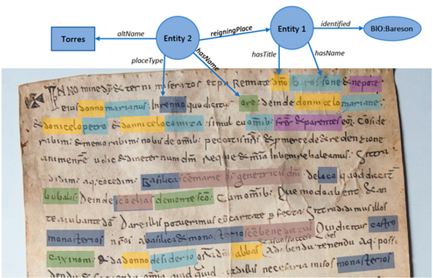 How Linked Data is identified and extracted directly from the Sardinian charter
