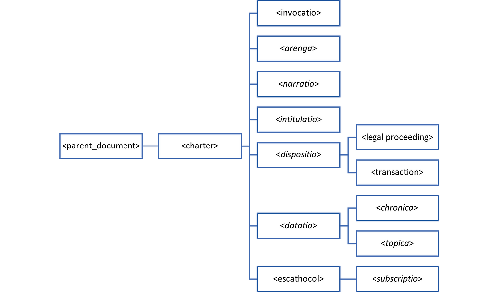 Figure 1. Hierarchical database example: a simplified structure of an XML document for a medieval charter