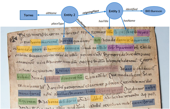 Figure 5. How Linked Data is identified and extracted directly from the Sardinian charter