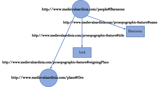Graph model of the RDF database for the Sardinian charter with URIs