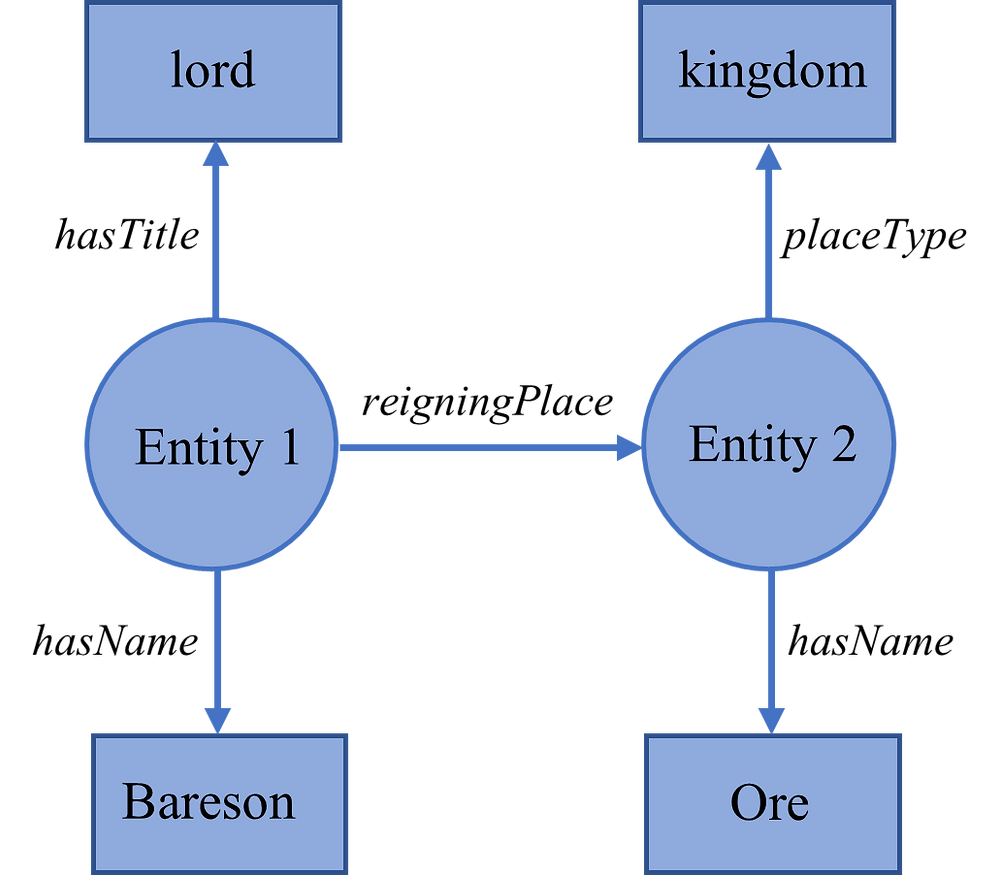Figure 3. Graph database example: statements from a Sardinian medieval charter