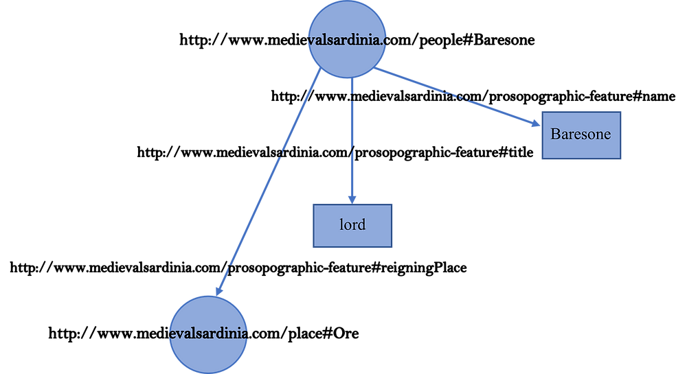 Figure 4. Graph model of the RDF database for the Sardinian charter with URIs