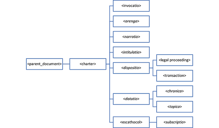 Hierarchical database example: a simplified structure of an XML document for a medieval charter
