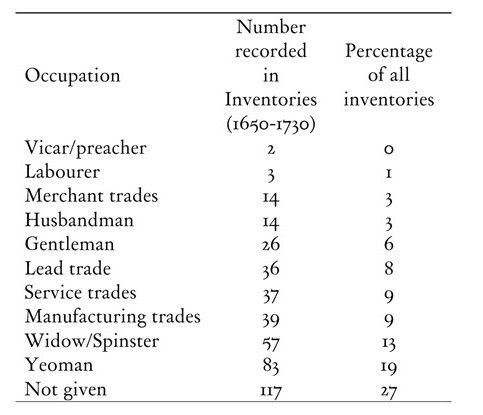 Table 1: Occupational spread of inventories and wills for Wirksworth, c.1660-1730.
