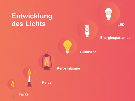 Zukunft der LED