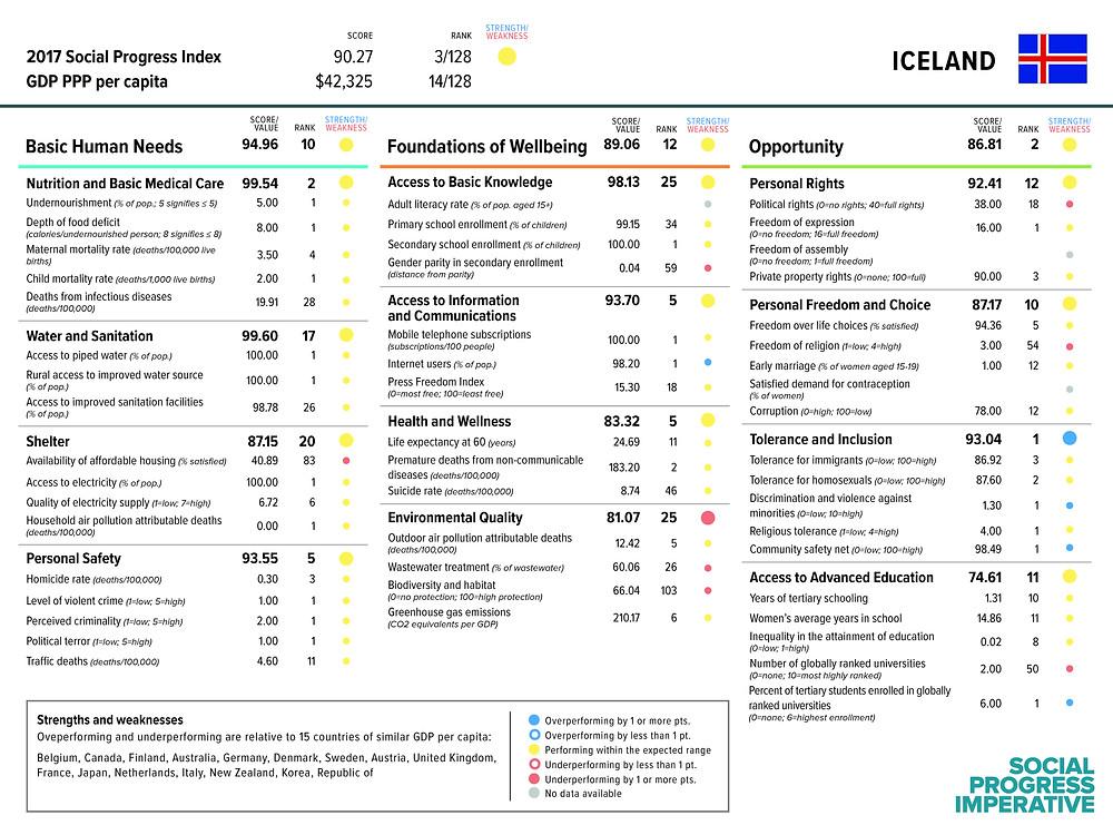 Skorkort Íslands fyrir 2017