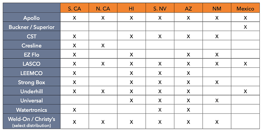 Territory Chart.png