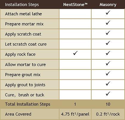 Compare NextStone