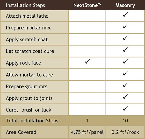 Compare NextStone to Masonry