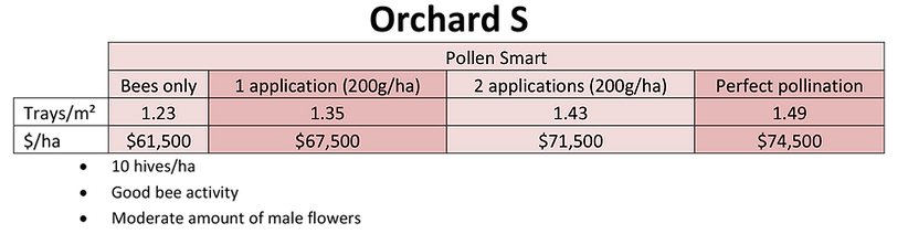 Orchard S Trial Result