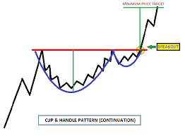 How to Trade a Cup and Handle Pattern