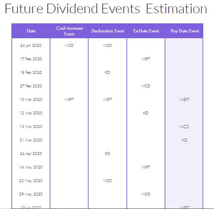 Future Dividend Events Table.JPG