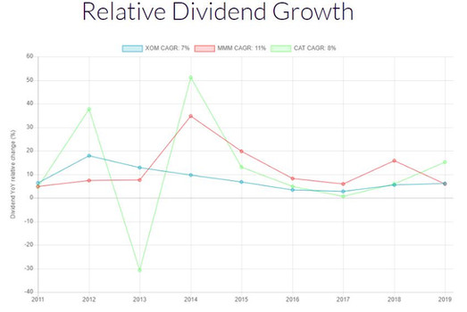 Relative Dividend Growth Graph.JPG