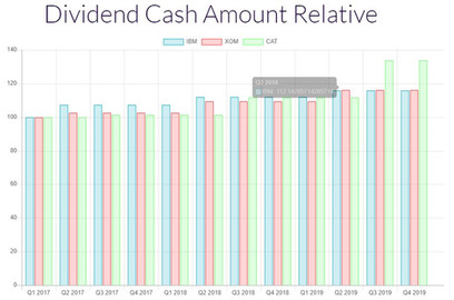 Dividend Cash Amount Graph.JPG
