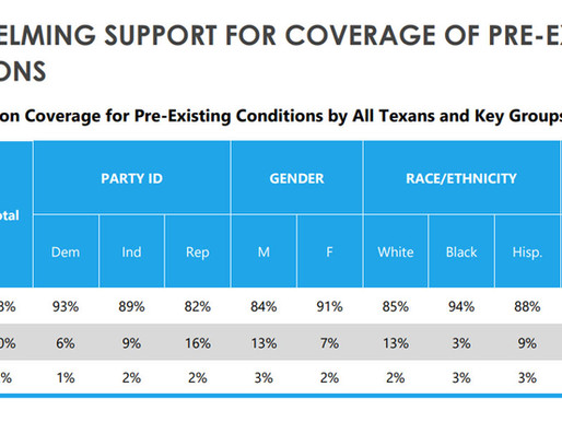 New Poll Confirms 9/10 Texans Support Protections for Pre-Existing Conditions