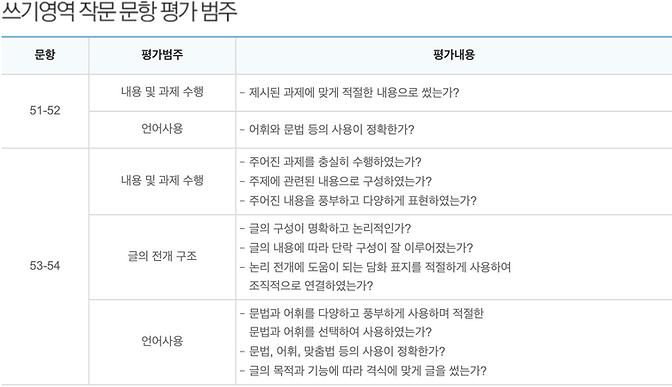 쓰기영역 작문 문항 평가 범주.png