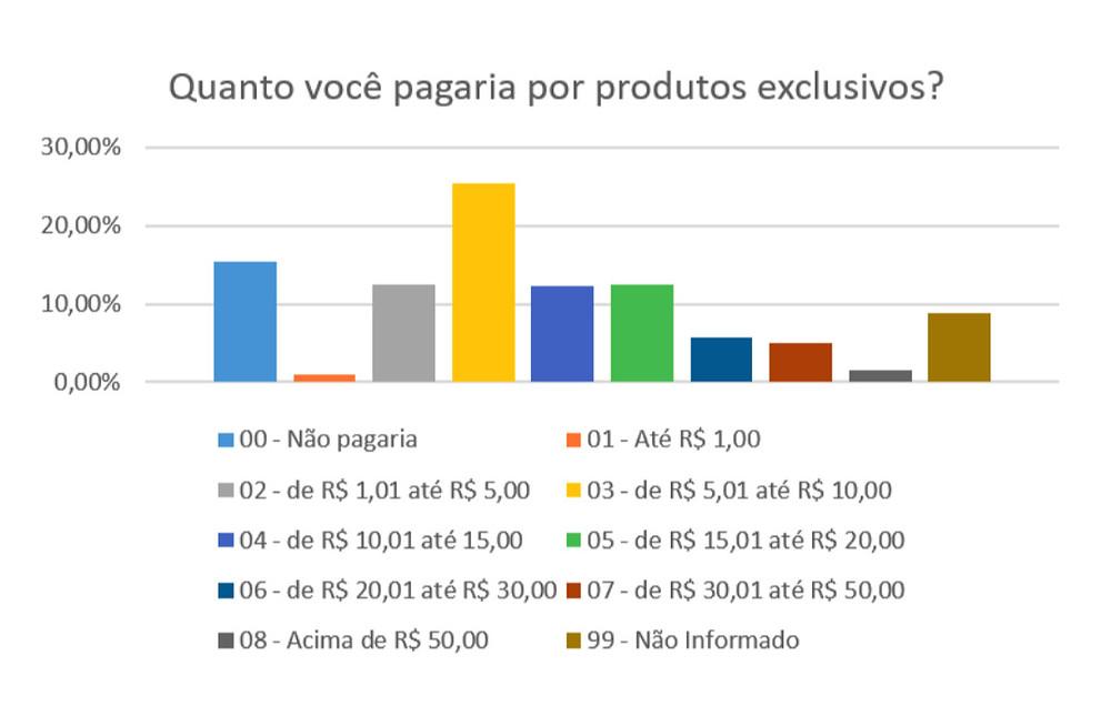 Preço médio que o ouvinte está disposto a pagar por conteúdos exclusivos (Podpesquisa 2019)