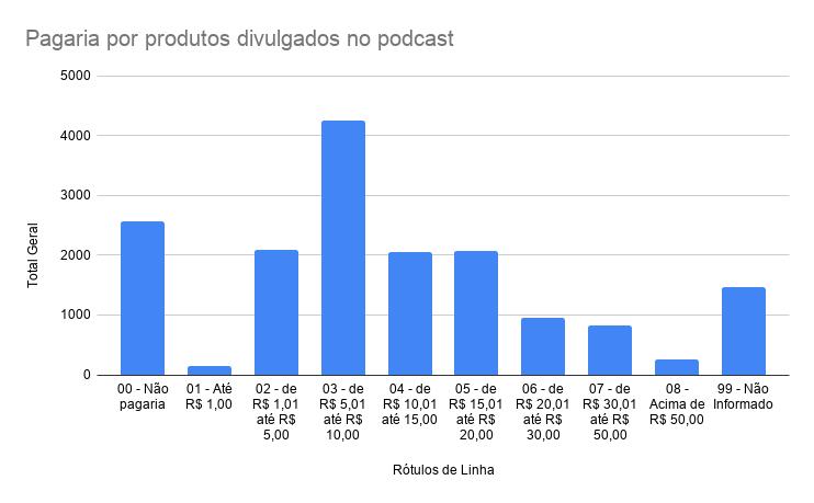 Gráfico sobre a média de preço que o ouvinte está disposto a pagar por um produto divulgado por um caster   Pesquisa mostra o perfil dos ouvintes de podcasts brasileiros