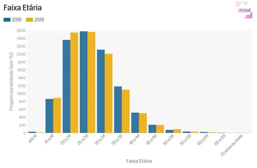Gráfico de Faixa Etária retirado da PodPesquisa 2019   Pesquisa mostra o perfil dos ouvintes de podcasts brasileiros