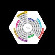 ecoPortal wheel, EMS, ecoPortal, management software, cloud based