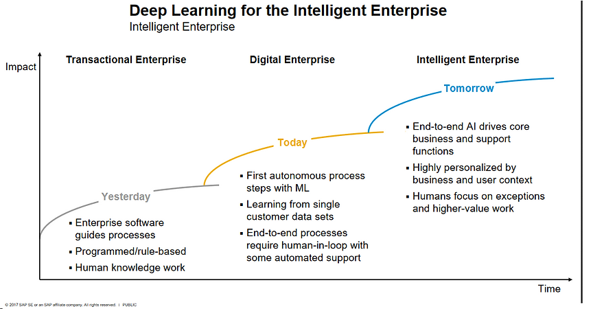 Deep Learning for the intelligent Enterp