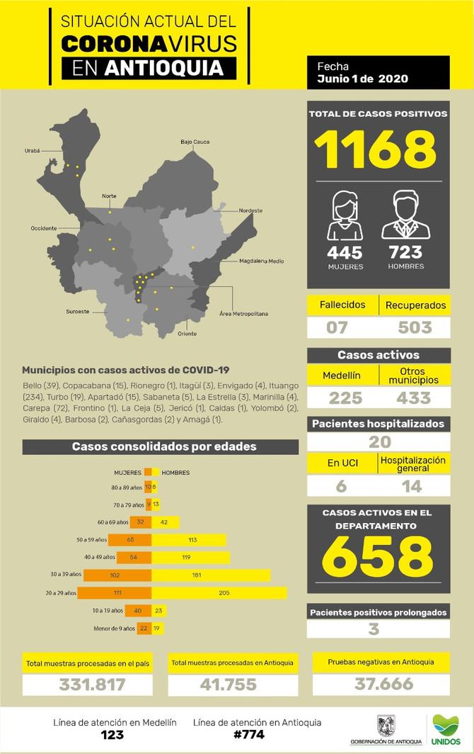 Con 67 casos nuevos registrados, hoy el número de contagiados se eleva a 1.168