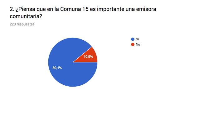 Encuesta Campaña de Comunicaciones 2016