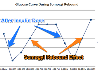 Somogoyi Rebound: When More Insulin Hurts, Not Helps