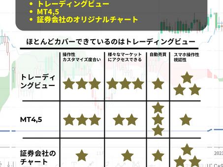 チャート分析するのに一番適しているソフトはどれ?