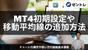 FX・バイナリーオプション・トレードに使うチャート分析ソフト「MT4」とは? 最初の設定とインジケーターの入れ方