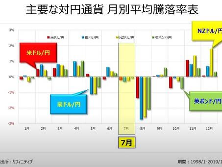 7月のアノマリー 為替の傾向 トレード戦略の立て方